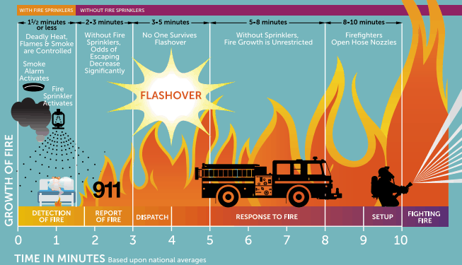 Fire Sprinklers Save Lives